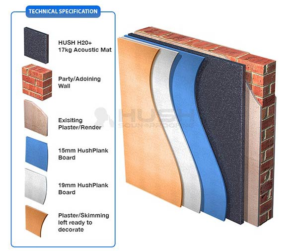 Soundproofing Walls Technical Specification